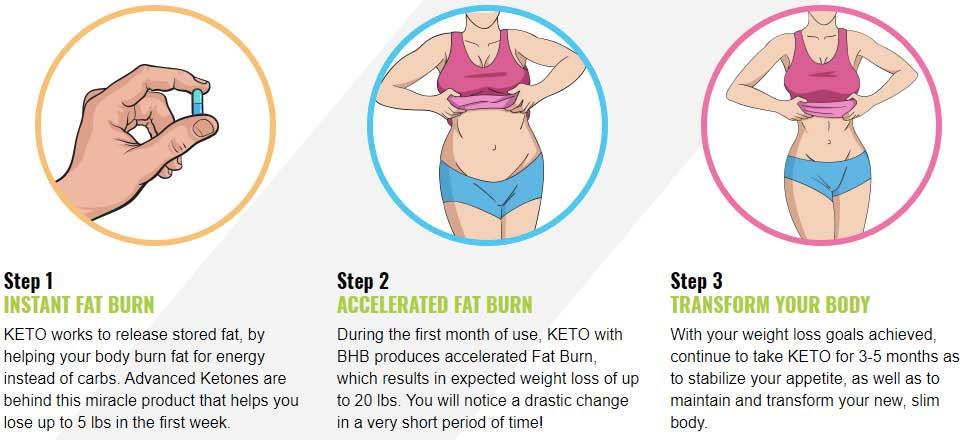How to take keto pure pills